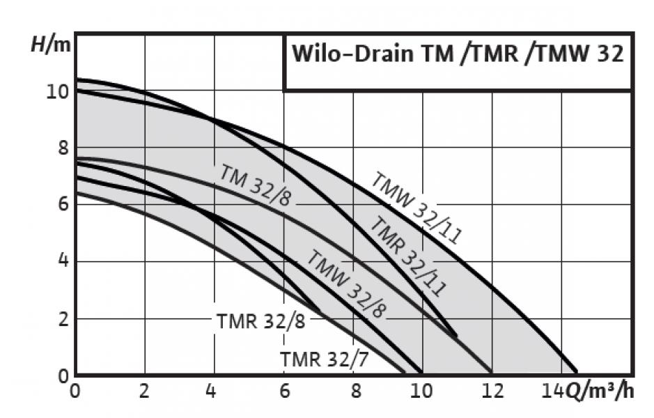 Photo 2 Pompe submersible pour eaux usées - Eaux chargées sans matières fécales ni composants à fibres longues - Eaux usées - WILO