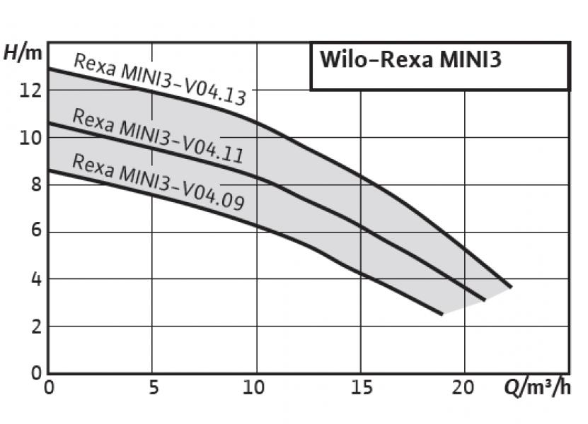 Photo 2 La Wilo-Rexa MINI3 est la pompe submersible idéale pour le drainage des maisons et des terrains avoisinants. Son passage libre de 40mm permet le pompage des eaux usées et des eaux chargées. La pompe est adaptée à une utilisation stationnaire ou transportable en installation immergée. Elle répond également aux applications eaux vannes suivant EN 12050-1, installée dans nos stations de pompage WS50. - WILO