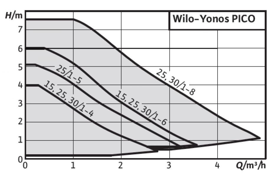 Photo 2 Davantage de confort pour une consommation électrique réduite. Vous reconnaîtrez la nouvelle génération de ces pompes à haut rendement pour les circuits de chauffage et de climatisation en bâtiments résidentiels à leur bouton de commande vert, à leurs nouvelles fonctionnalités et à leur construction compacte qui offrent un confort maximal lors de l'installation, de la mise en service et de la maintenance. - WILO